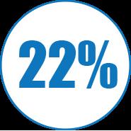 22%.Image